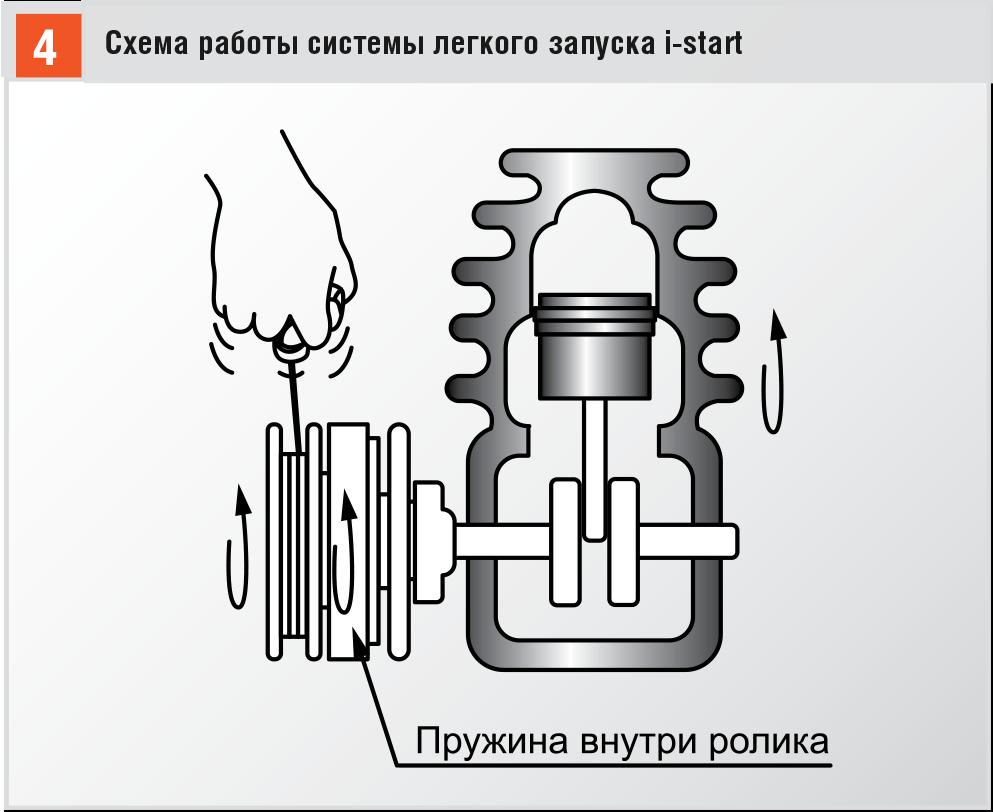i-start-схема.png
